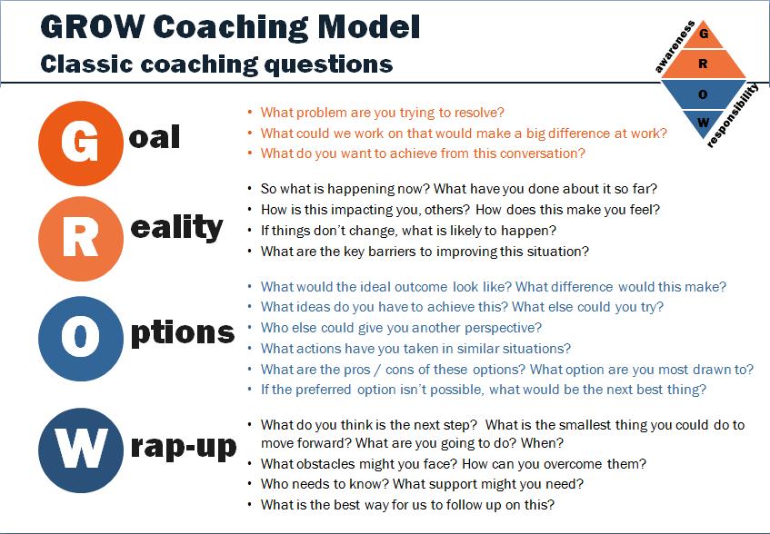 GROW classic coaching questions