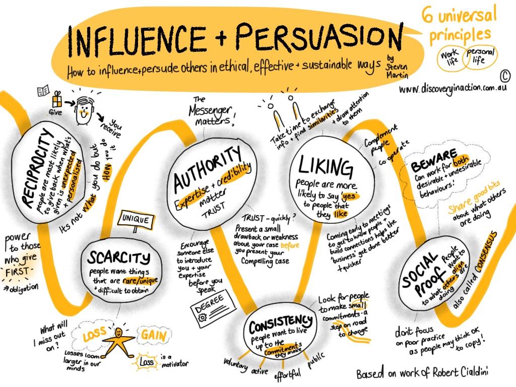 6 persuasion principles