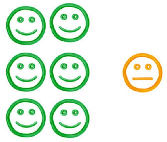 positivity ratio HPT