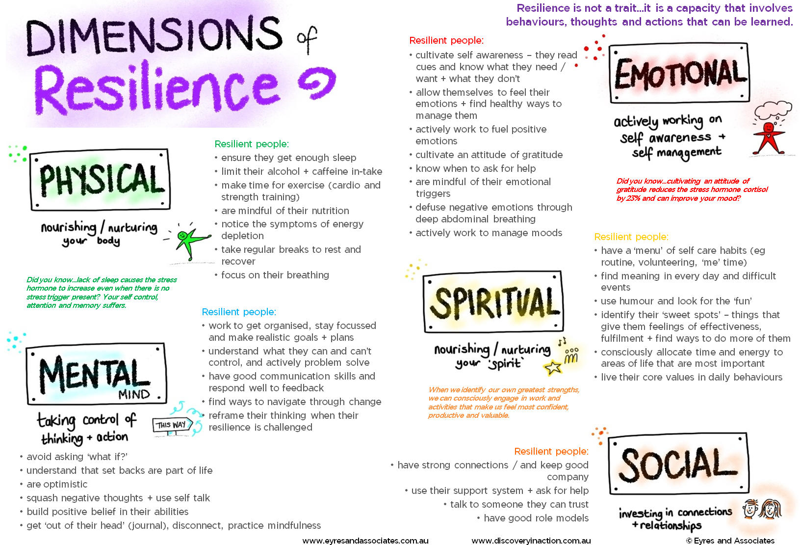 Dimensions of Resilience model_pastedtoGIMP