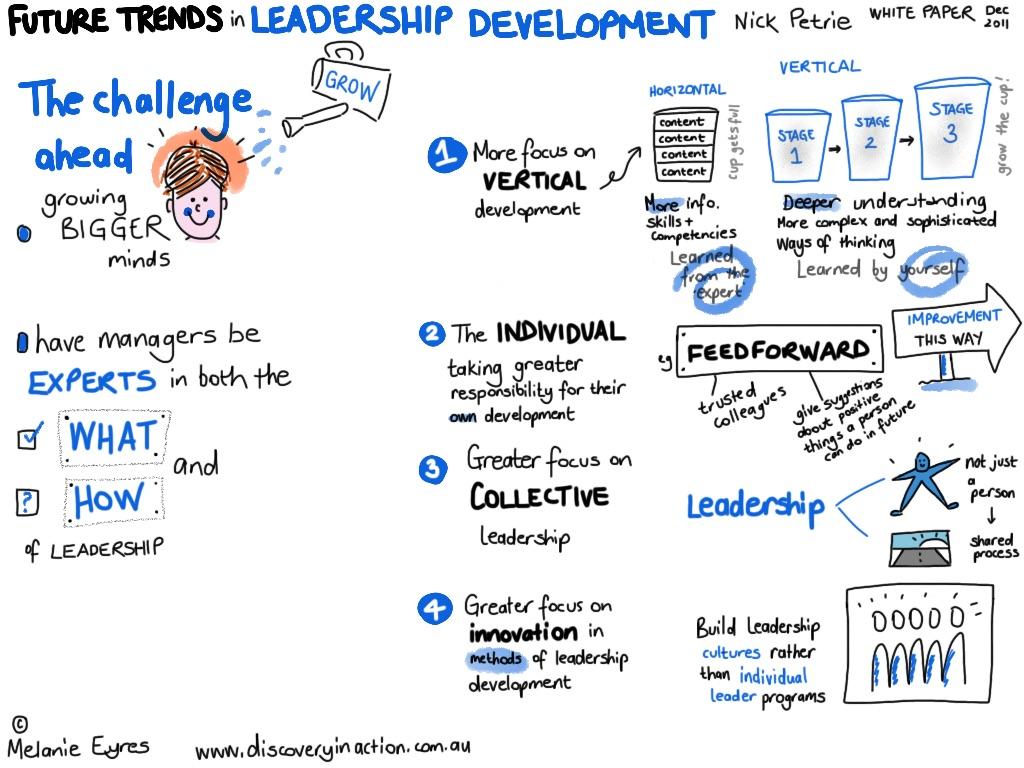 future trends in leadership dev 2011