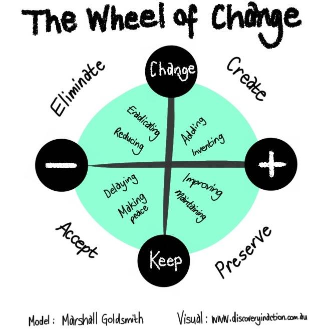 Wheel of change