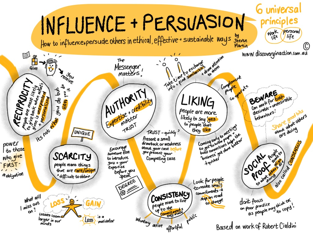 Principles of Influence – Discovery in Action
